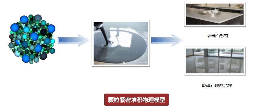 玻璃环氧磨石-颗粒紧密堆积物理模型