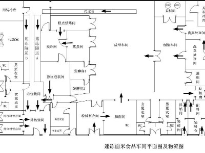 速冻食品加工厂车间平面图