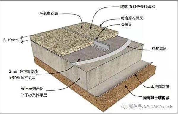 环氧磨石(墙地一体)