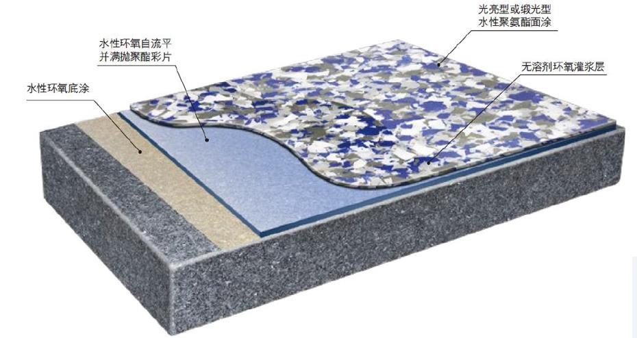 环氧彩片地坪结构